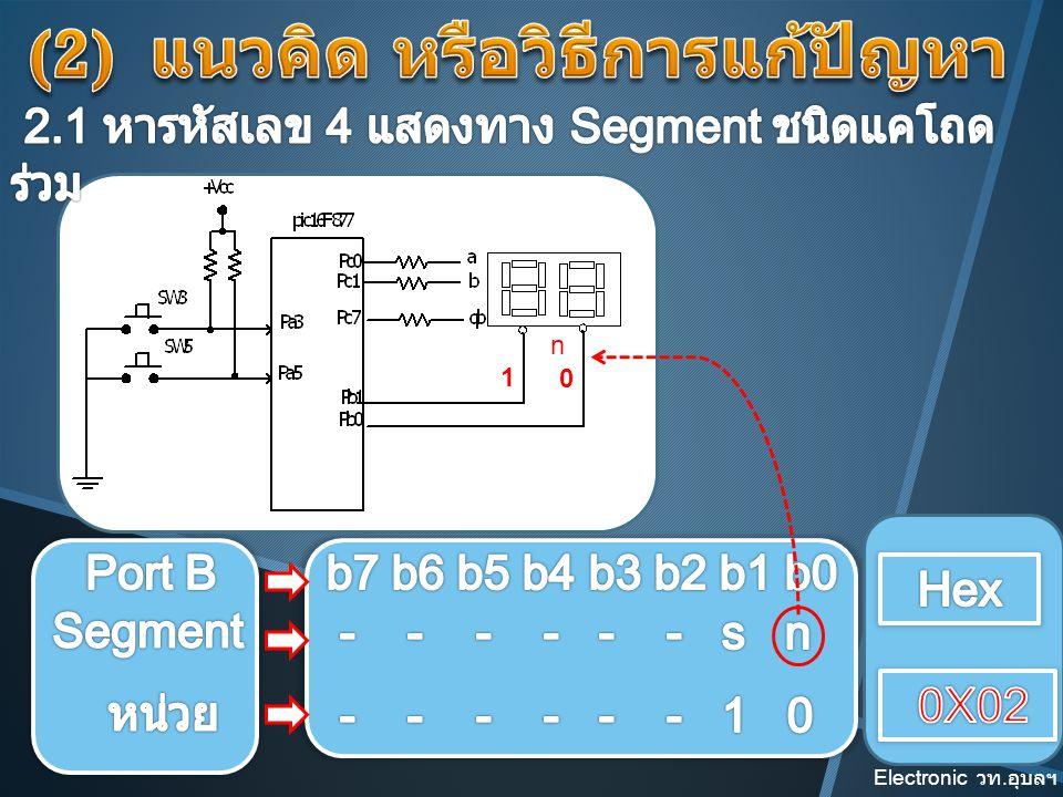 (2) แนวคิด หรือวิธีการแก้ปัญหา