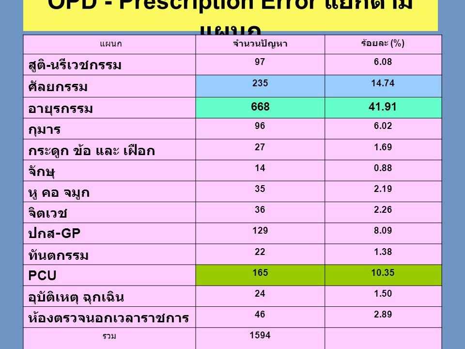 OPD - Prescription Error แยกตามแผนก