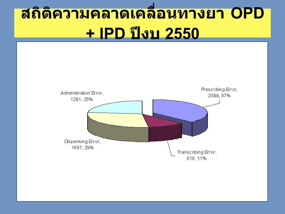 สถิติความคลาดเคลื่อนทางยา OPD + IPD ปีงบ 2550