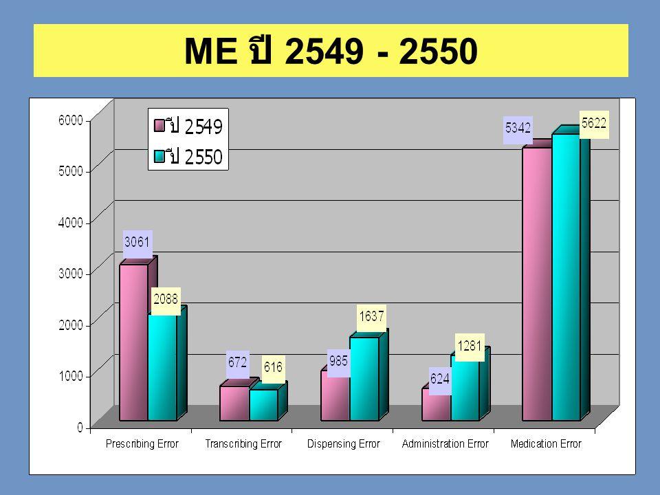ME ปี 2549 - 2550