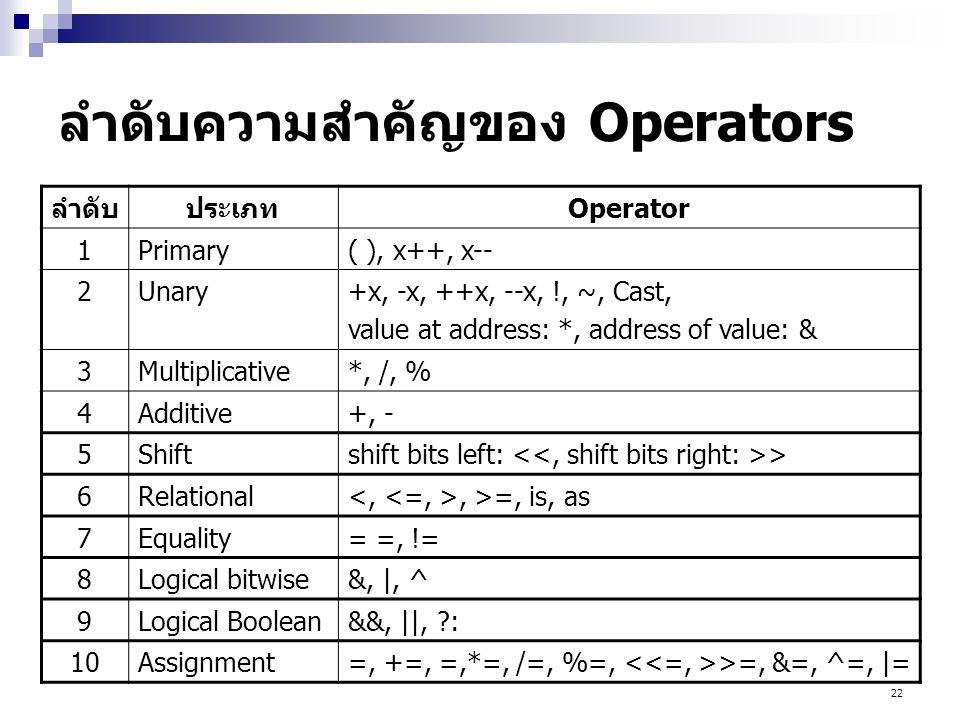 ลำดับความสำคัญของ Operators