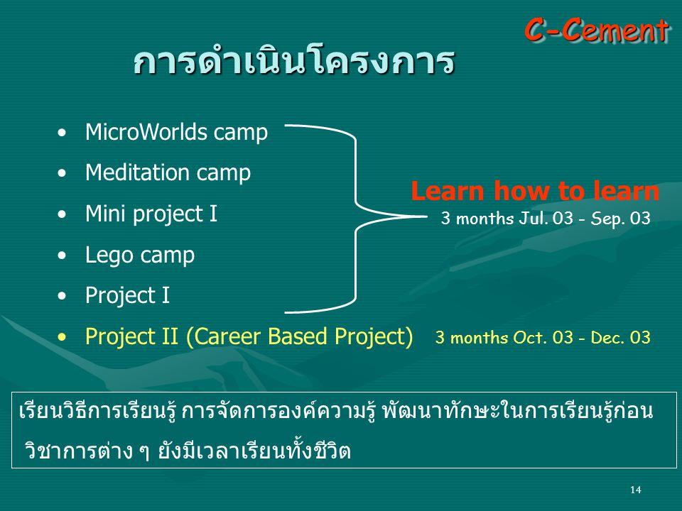 การดำเนินโครงการ C-Cement Learn how to learn MicroWorlds camp