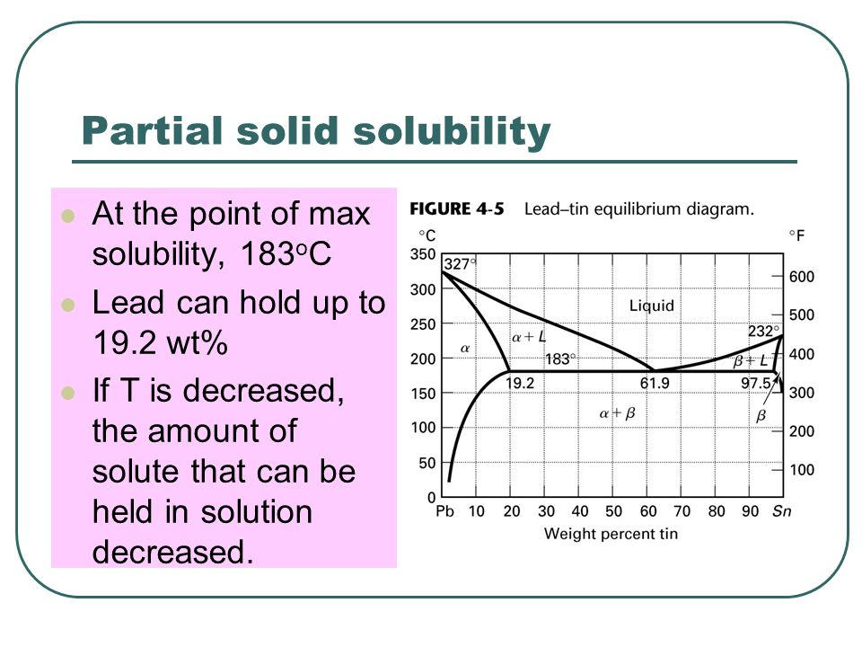 Partial solid solubility