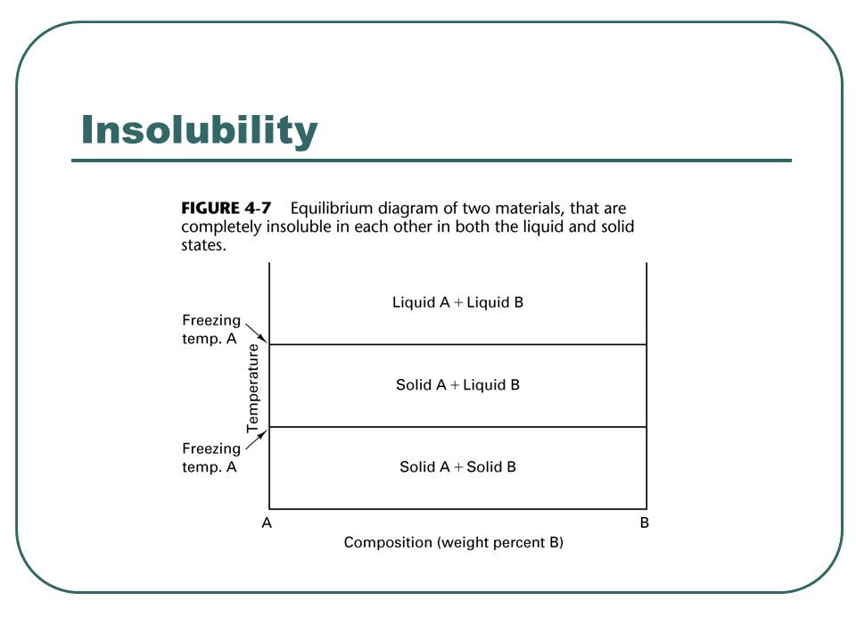 Insolubility