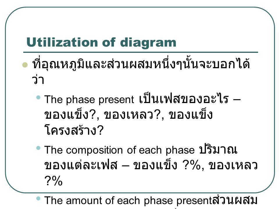Utilization of diagram