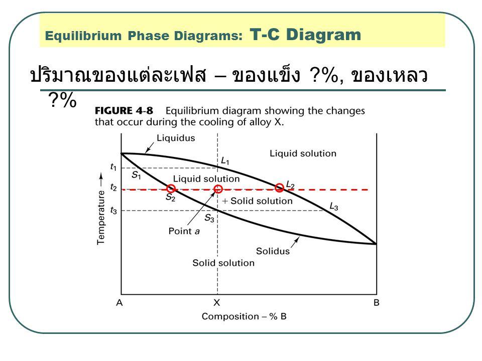 Equilibrium Phase Diagrams: T-C Diagram