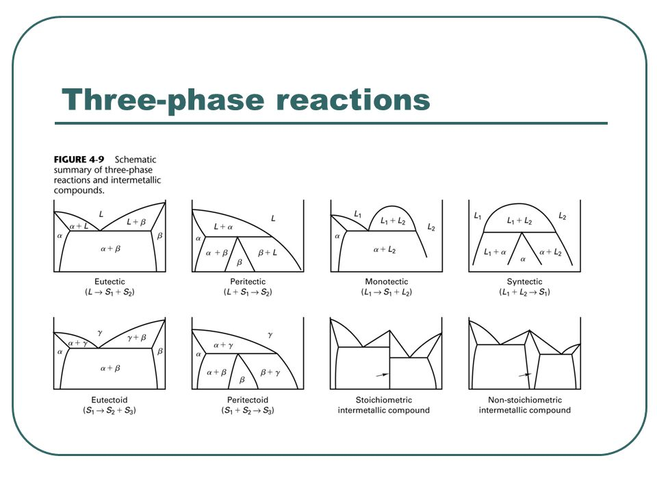 Three-phase reactions