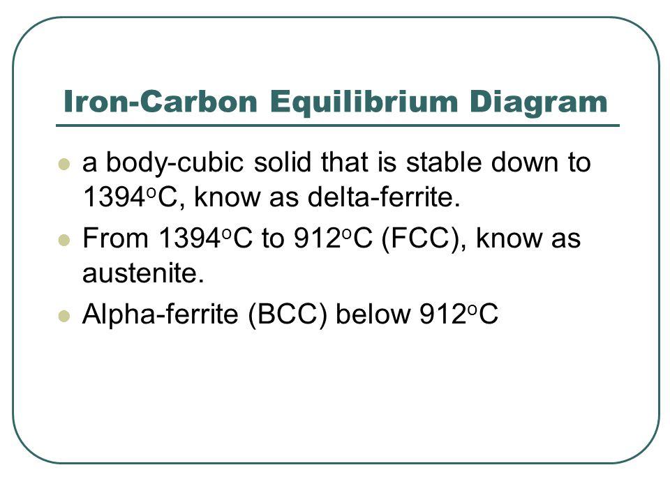 Iron-Carbon Equilibrium Diagram