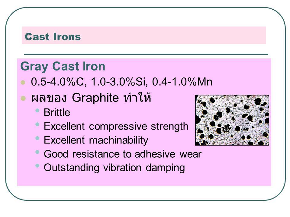 Gray Cast Iron ผลของ Graphite ทำให้ 0.5-4.0%C, 1.0-3.0%Si, 0.4-1.0%Mn