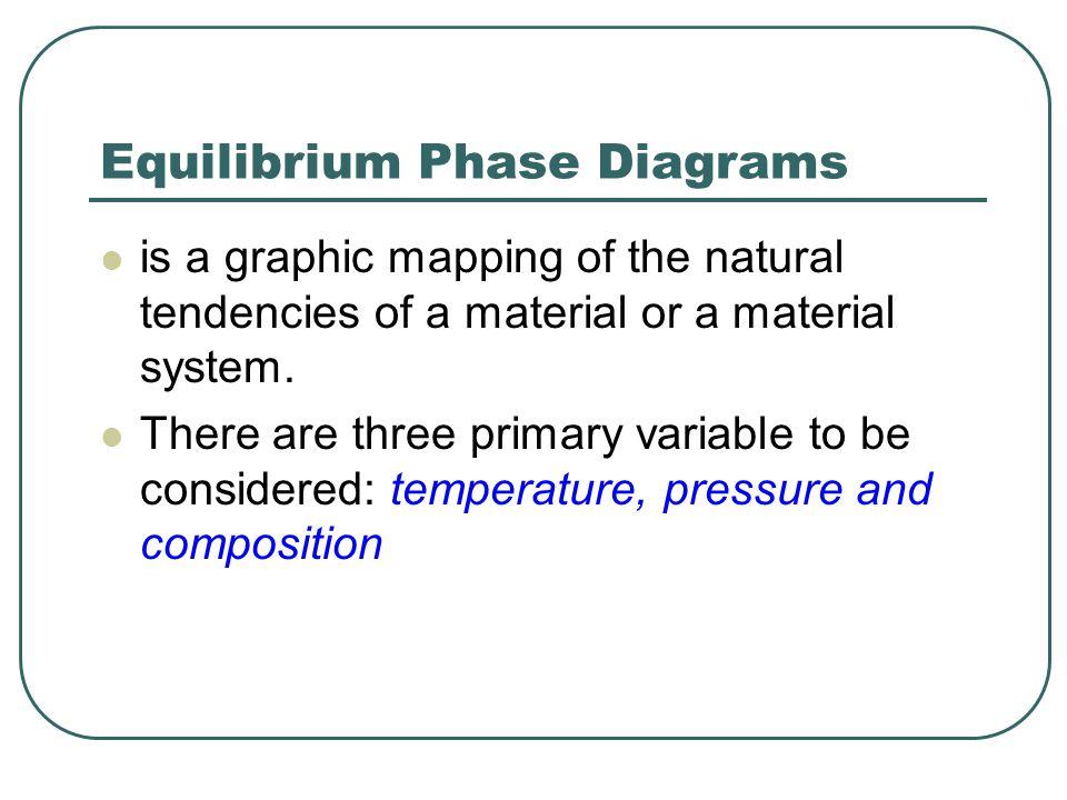 Equilibrium Phase Diagrams