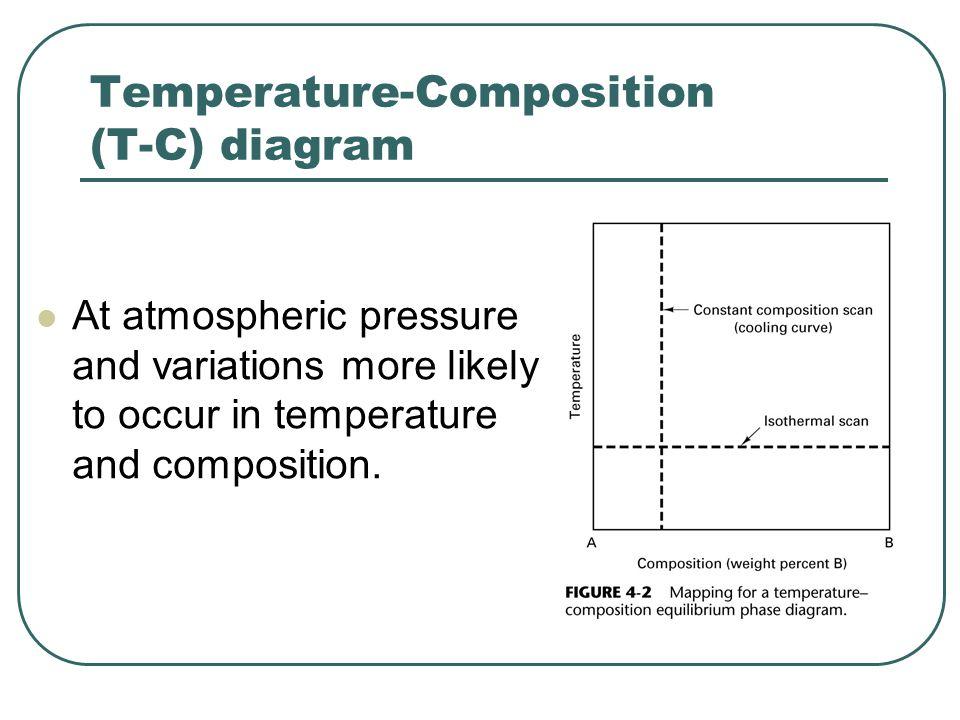 Temperature-Composition (T-C) diagram