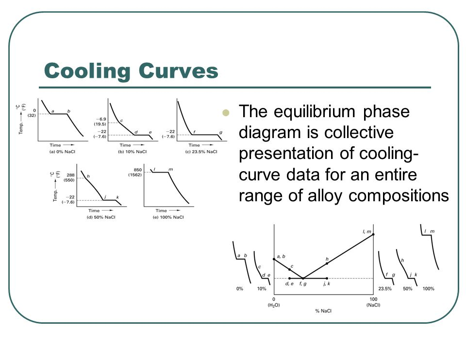 Cooling Curves The equilibrium phase diagram is collective presentation of cooling-curve data for an entire range of alloy compositions.