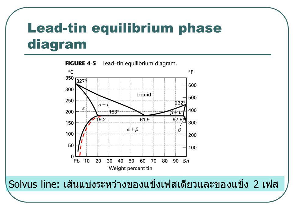 Lead-tin equilibrium phase diagram