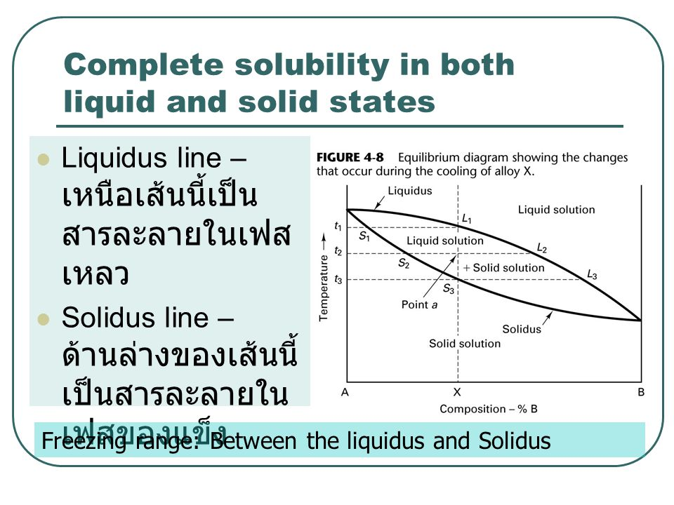Complete solubility in both liquid and solid states