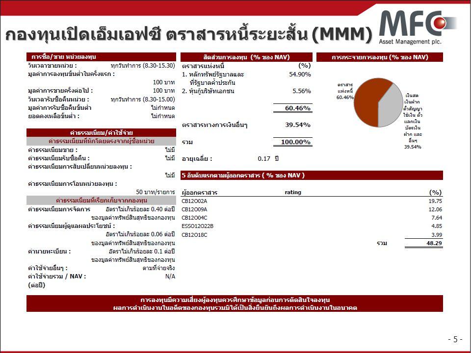 กองทุนเปิดเอ็มเอฟซี ตราสารหนี้ระยะสั้น (MMM)
