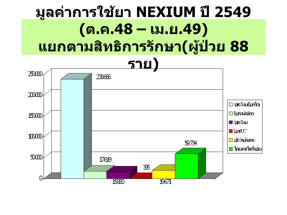 มูลค่าการใช้ยา NEXIUM ปี 2549 (ต. ค. 48 – เม. ย