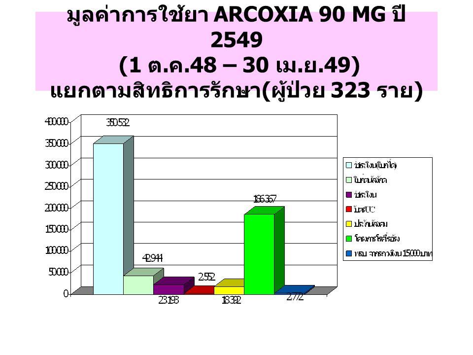 มูลค่าการใช้ยา ARCOXIA 90 MG ปี 2549 (1 ต. ค. 48 – 30 เม. ย