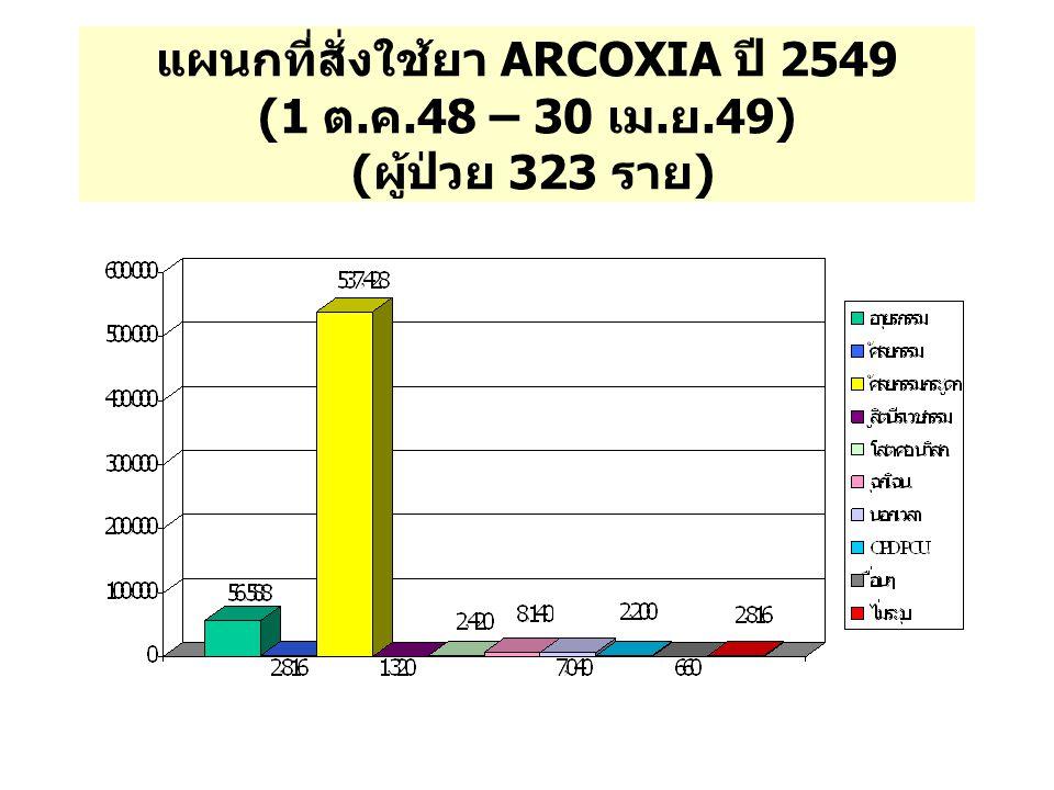 แผนกที่สั่งใช้ยา ARCOXIA ปี 2549 (1 ต. ค. 48 – 30 เม. ย