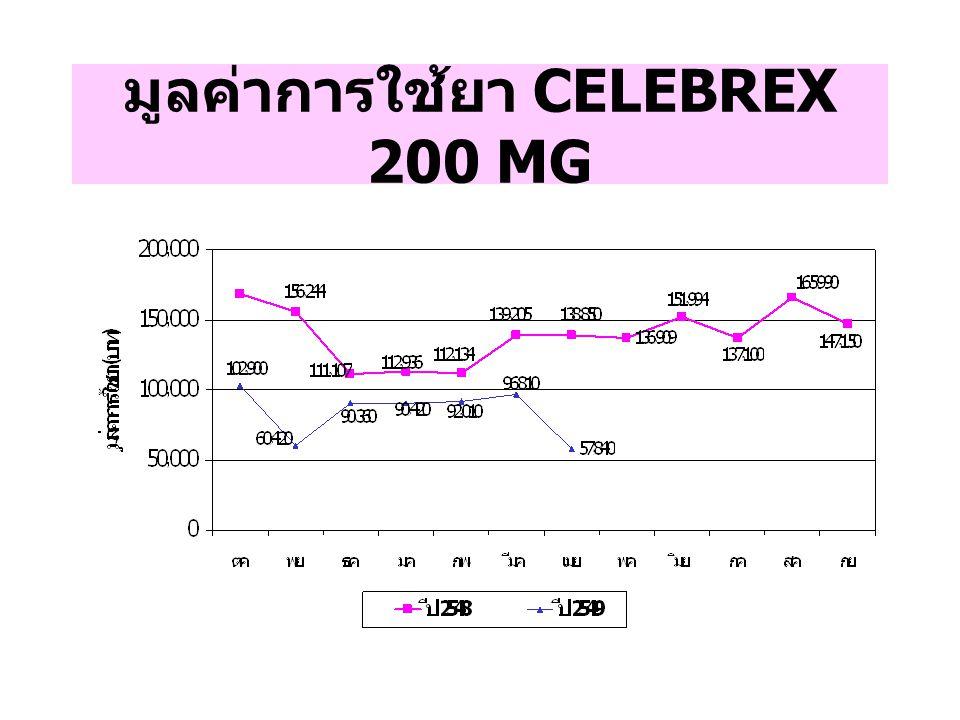มูลค่าการใช้ยา CELEBREX 200 MG
