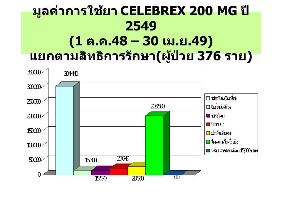 มูลค่าการใช้ยา CELEBREX 200 MG ปี 2549 (1 ต. ค. 48 – 30 เม. ย