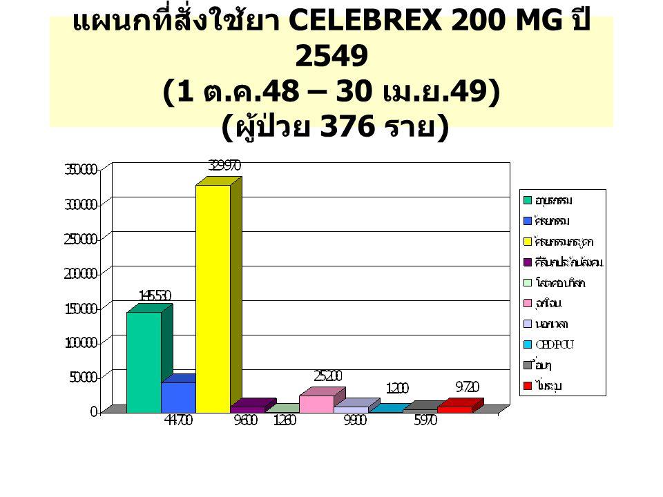 แผนกที่สั่งใช้ยา CELEBREX 200 MG ปี 2549 (1 ต. ค. 48 – 30 เม. ย