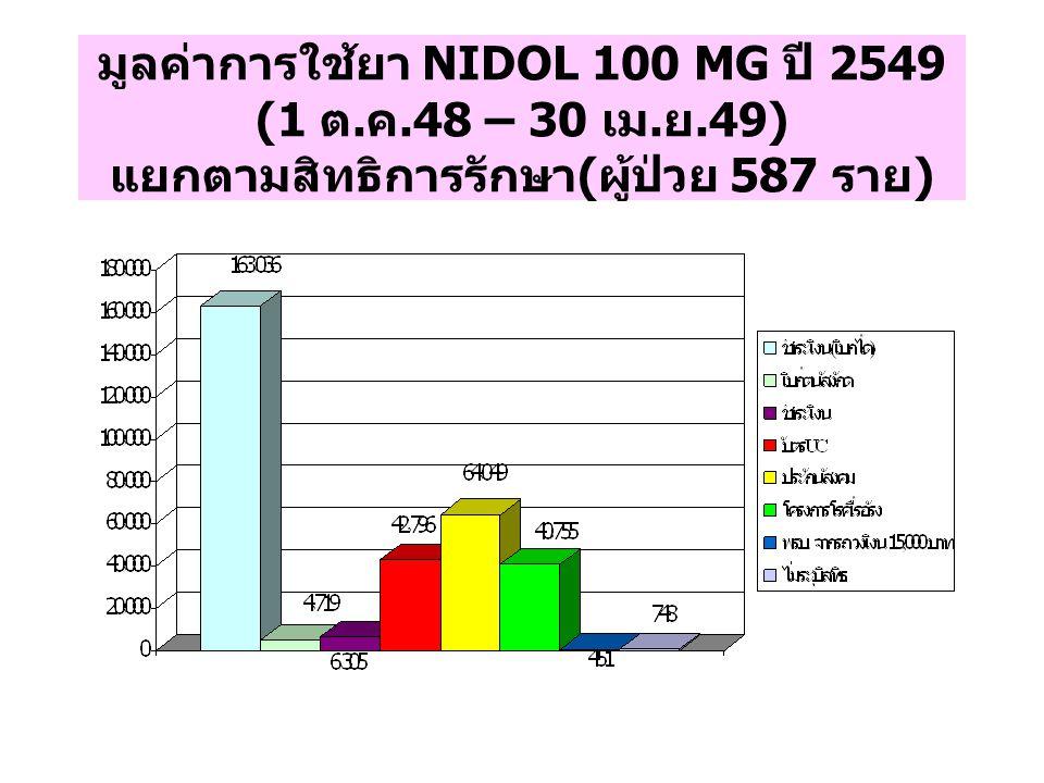 มูลค่าการใช้ยา NIDOL 100 MG ปี 2549 (1 ต. ค. 48 – 30 เม. ย