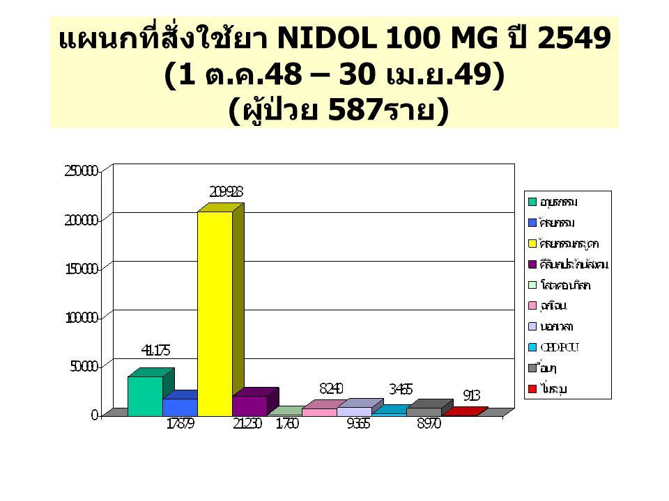 แผนกที่สั่งใช้ยา NIDOL 100 MG ปี 2549 (1 ต. ค. 48 – 30 เม. ย