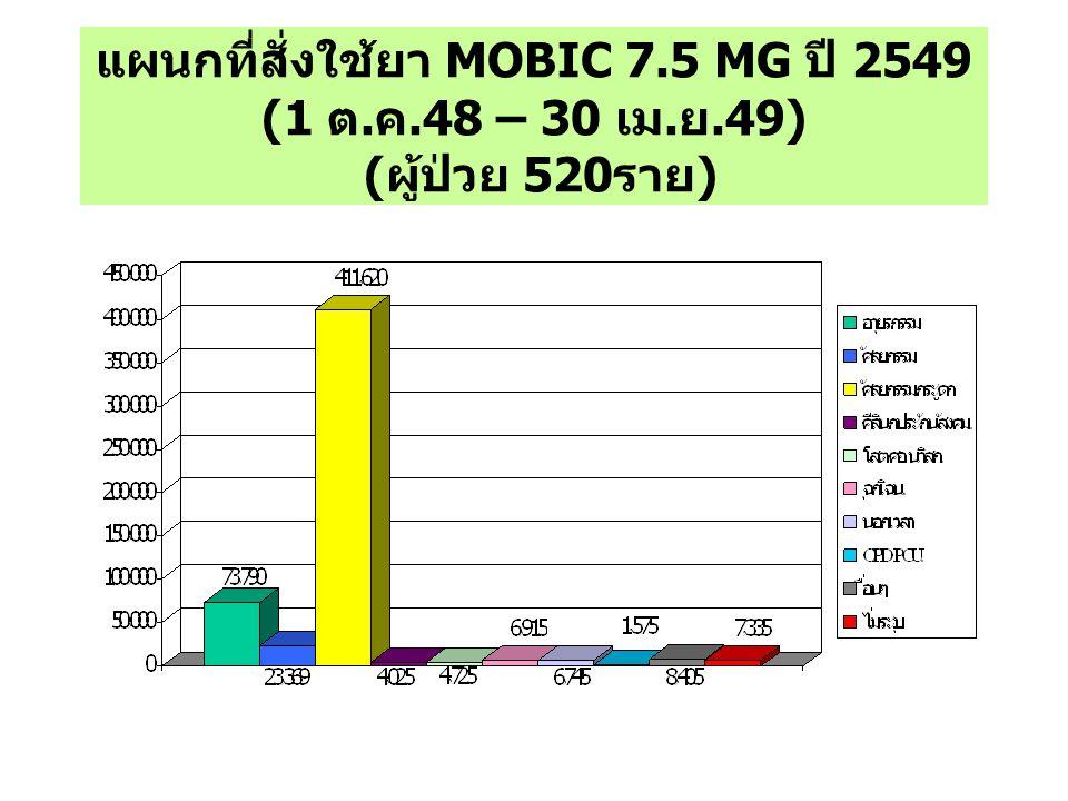 แผนกที่สั่งใช้ยา MOBIC 7. 5 MG ปี 2549 (1 ต. ค. 48 – 30 เม. ย