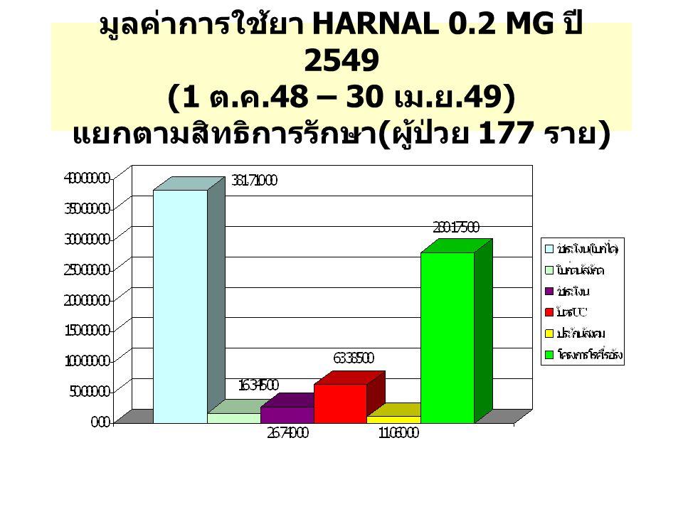 มูลค่าการใช้ยา HARNAL 0. 2 MG ปี 2549 (1 ต. ค. 48 – 30 เม. ย
