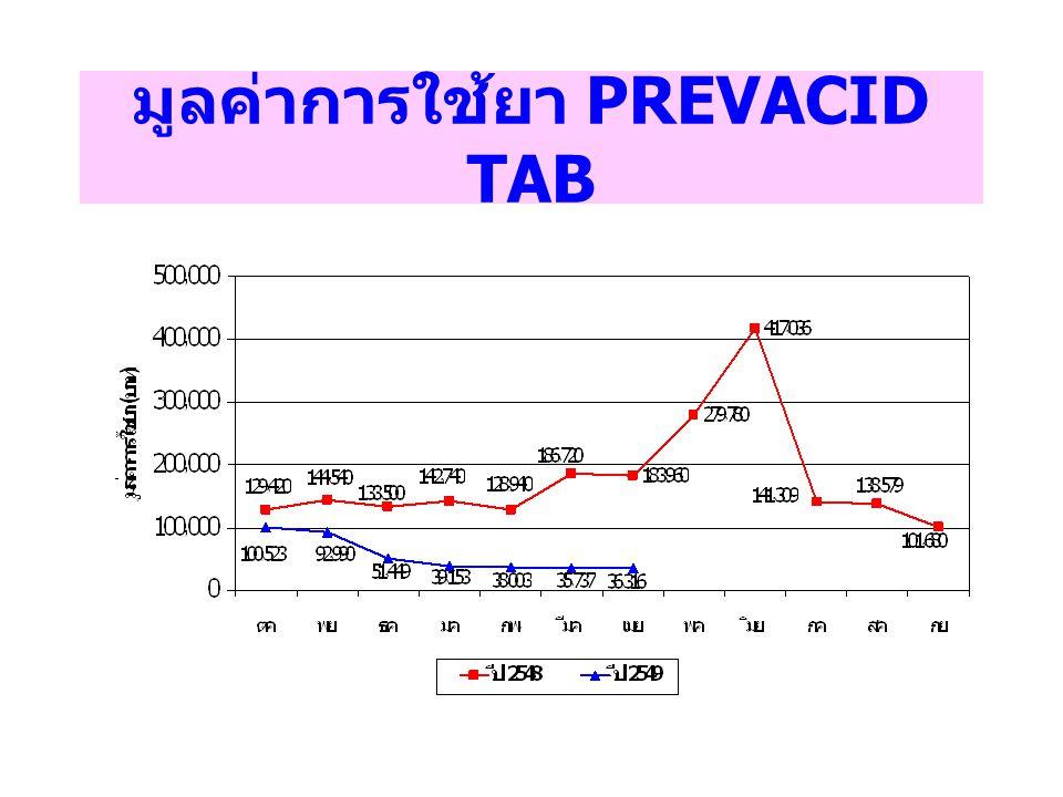 มูลค่าการใช้ยา PREVACID TAB