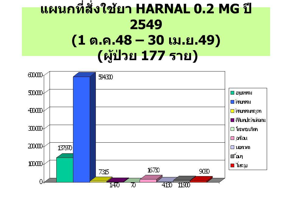 แผนกที่สั่งใช้ยา HARNAL 0. 2 MG ปี 2549 (1 ต. ค. 48 – 30 เม. ย