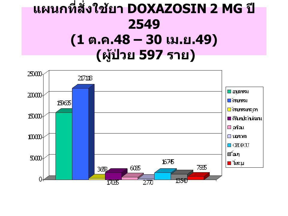 แผนกที่สั่งใช้ยา DOXAZOSIN 2 MG ปี 2549 (1 ต. ค. 48 – 30 เม. ย