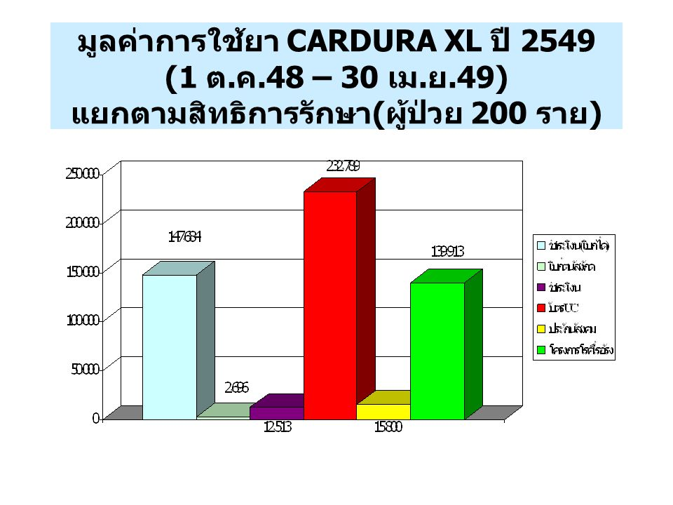 มูลค่าการใช้ยา CARDURA XL ปี 2549 (1 ต. ค. 48 – 30 เม. ย