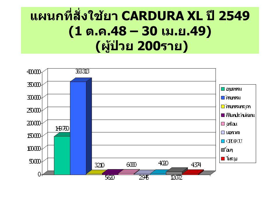 แผนกที่สั่งใช้ยา CARDURA XL ปี 2549 (1 ต. ค. 48 – 30 เม. ย