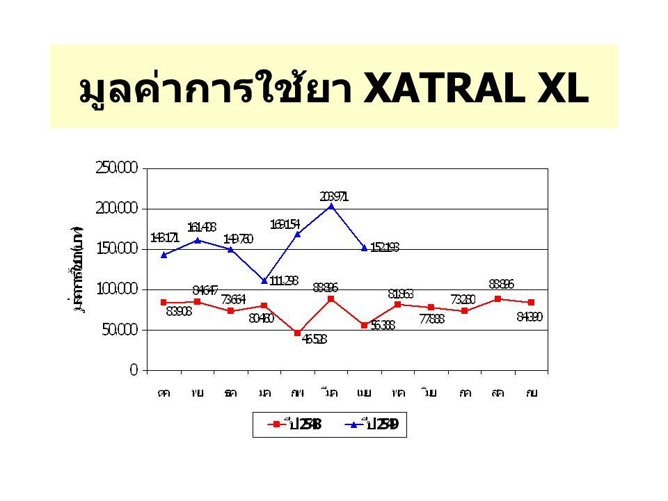 มูลค่าการใช้ยา XATRAL XL