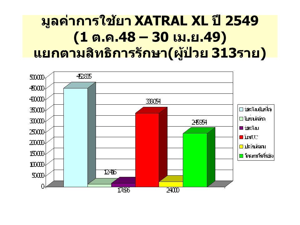 มูลค่าการใช้ยา XATRAL XL ปี 2549 (1 ต. ค. 48 – 30 เม. ย