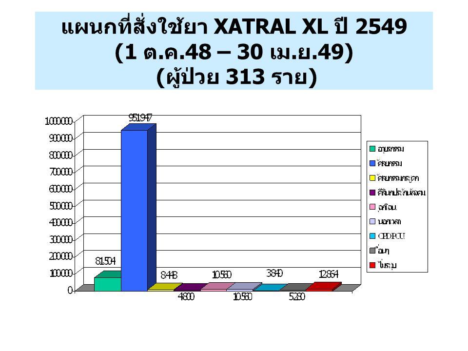 แผนกที่สั่งใช้ยา XATRAL XL ปี 2549 (1 ต. ค. 48 – 30 เม. ย