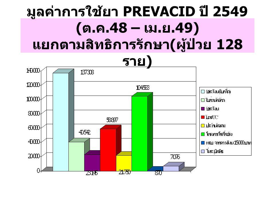 มูลค่าการใช้ยา PREVACID ปี 2549 (ต. ค. 48 – เม. ย