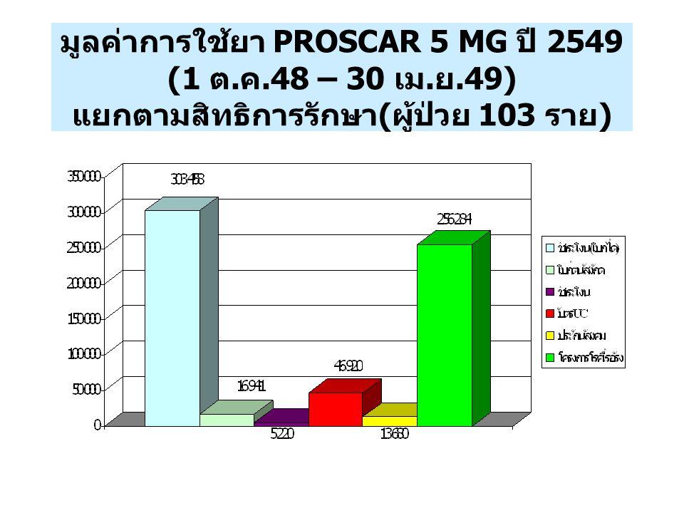มูลค่าการใช้ยา PROSCAR 5 MG ปี 2549 (1 ต. ค. 48 – 30 เม. ย