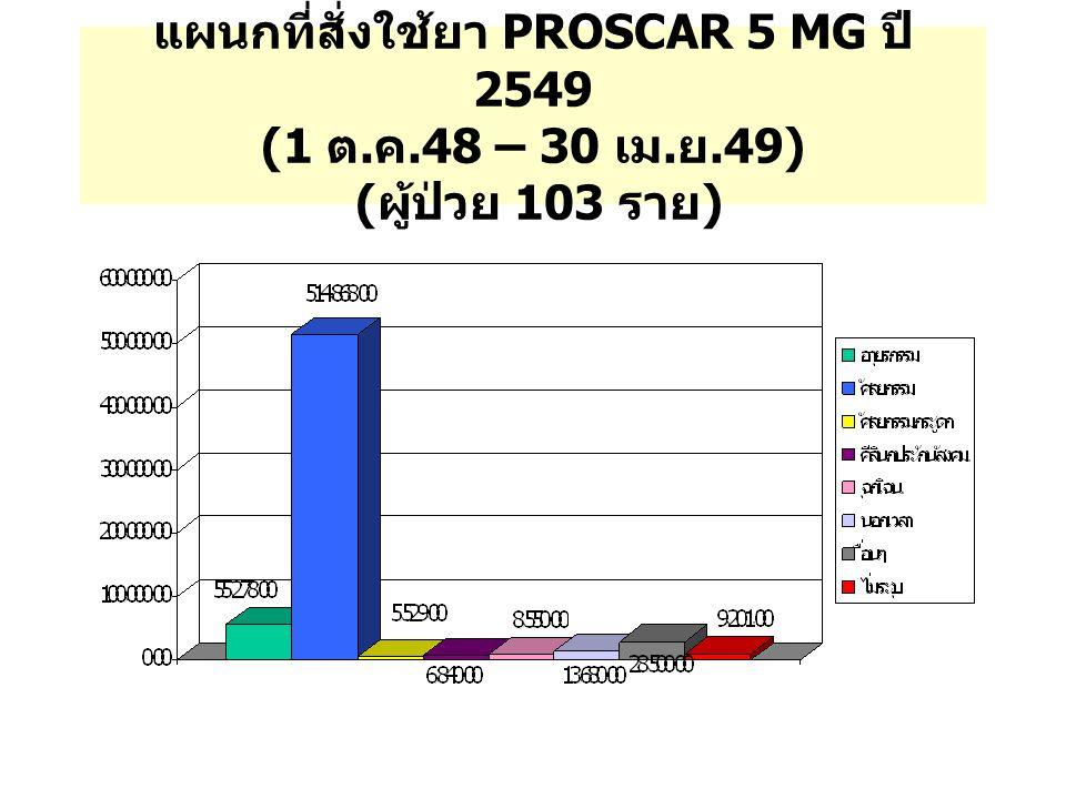 แผนกที่สั่งใช้ยา PROSCAR 5 MG ปี 2549 (1 ต. ค. 48 – 30 เม. ย