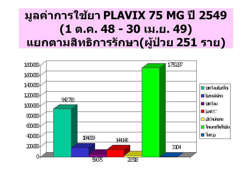 มูลค่าการใช้ยา PLAVIX 75 MG ปี 2549 (1 ต. ค. 48 - 30 เม. ย