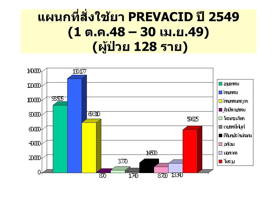 แผนกที่สั่งใช้ยา PREVACID ปี 2549 (1 ต. ค. 48 – 30 เม. ย