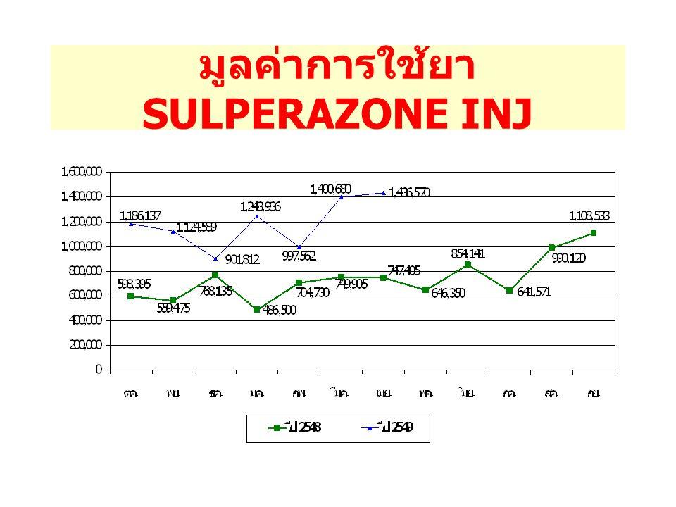 มูลค่าการใช้ยา SULPERAZONE INJ
