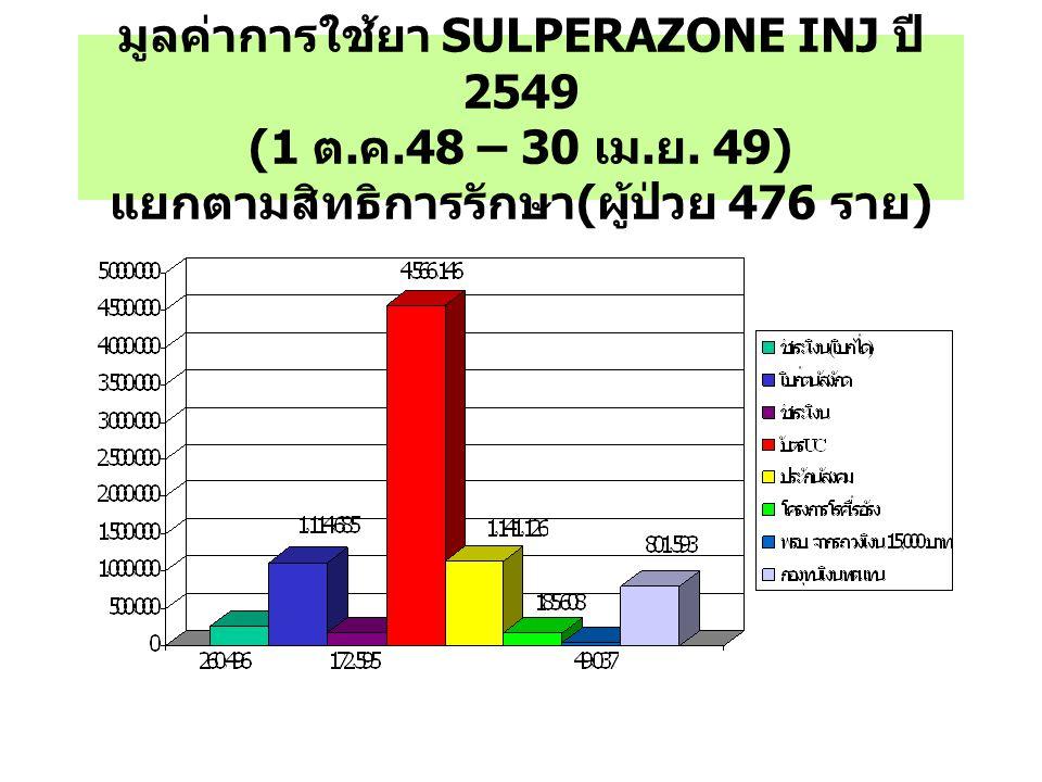 มูลค่าการใช้ยา SULPERAZONE INJ ปี 2549 (1 ต. ค. 48 – 30 เม. ย