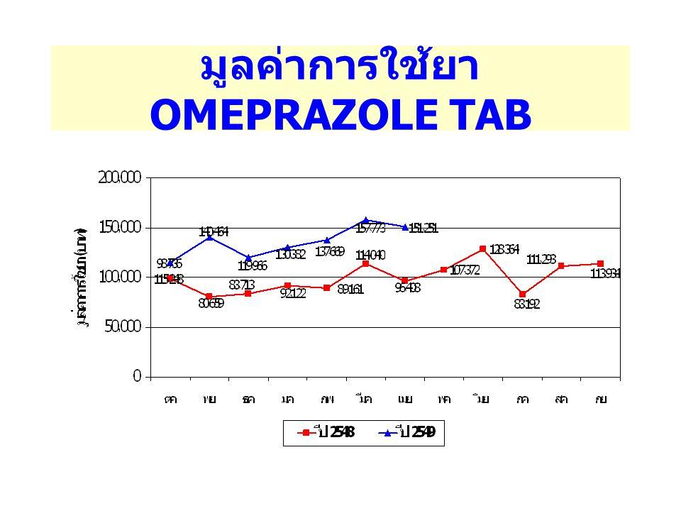 มูลค่าการใช้ยา OMEPRAZOLE TAB