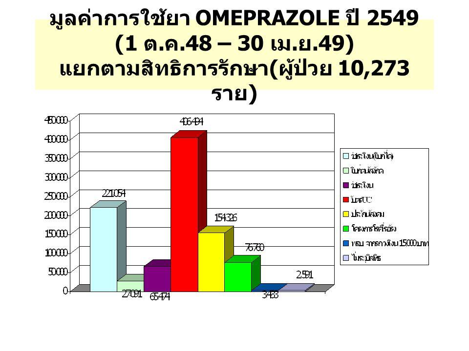 มูลค่าการใช้ยา OMEPRAZOLE ปี 2549 (1 ต. ค. 48 – 30 เม. ย