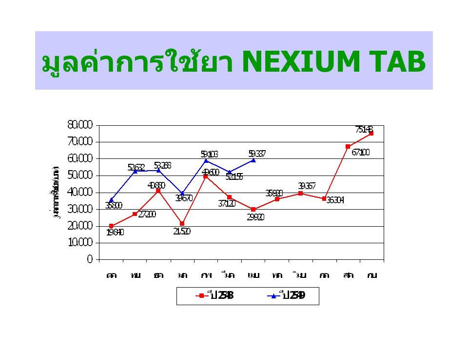 มูลค่าการใช้ยา NEXIUM TAB