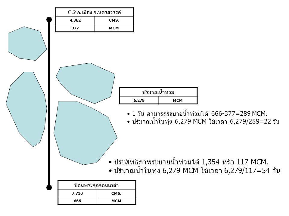 ประสิทธิภาพระบายน้ำท่วมได้ 1,354 หรือ 117 MCM.