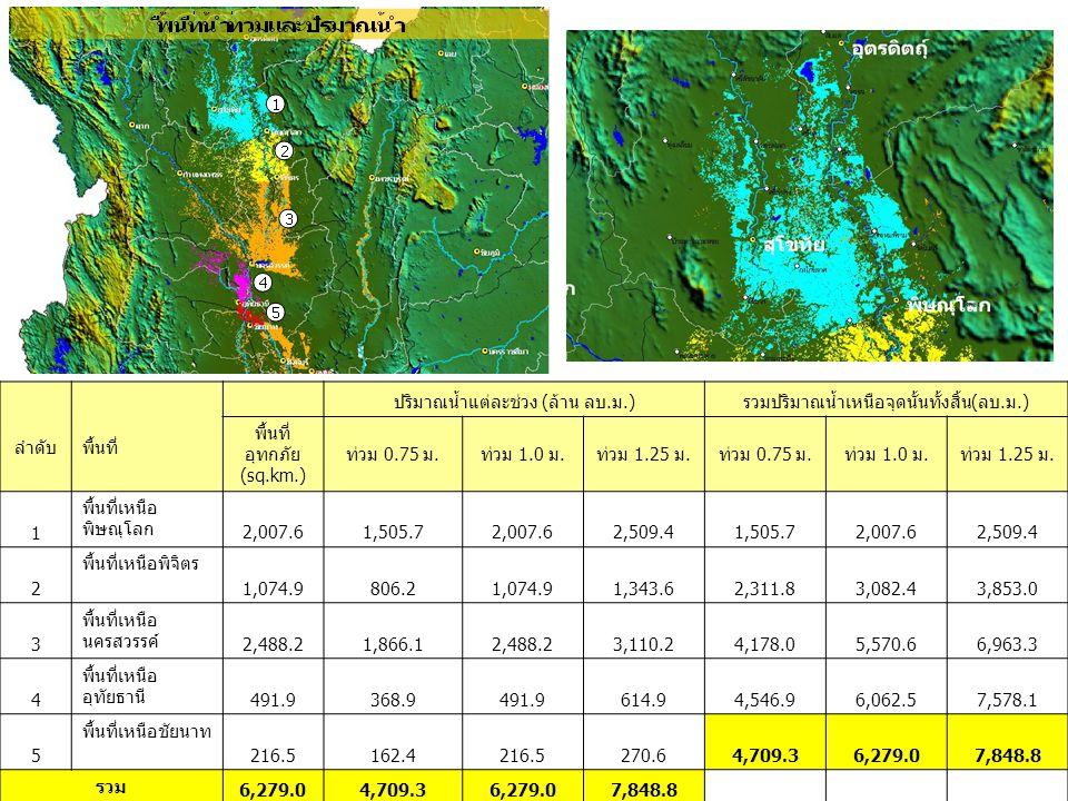 พื้นที่น้ำท่วมและปริมาณน้ำ