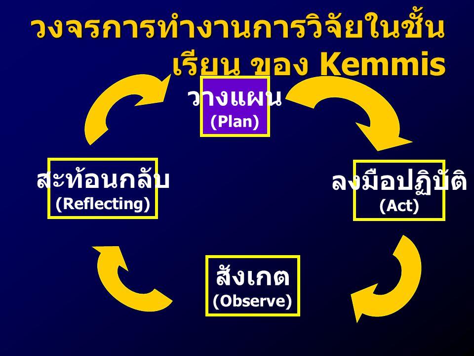 วงจรการทำงานการวิจัยในชั้นเรียน ของ Kemmis